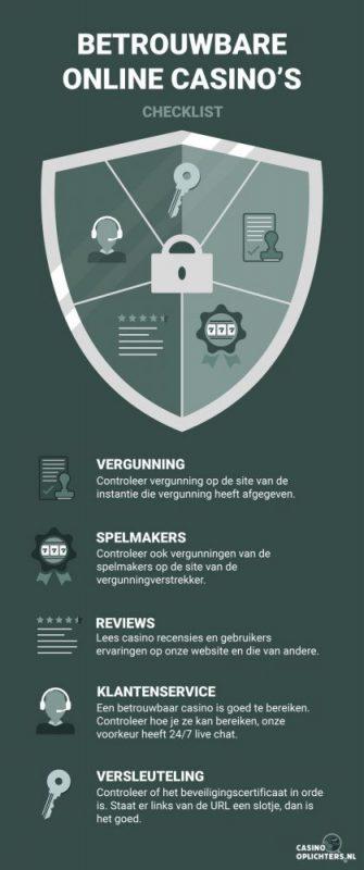 casinooplichters.nl - betrouwbare online casino's infographic checklist: vergunningen, spelmakers, reviews, klantenservice, versleuteling